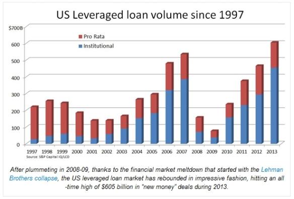 leverage_loan_chart