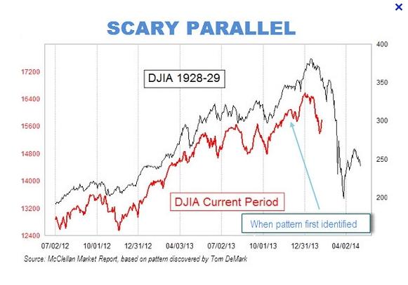 scary_djia_chart