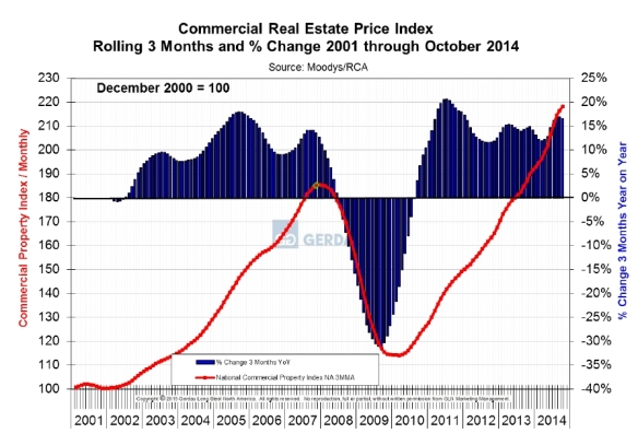 comm_real_estate_2015